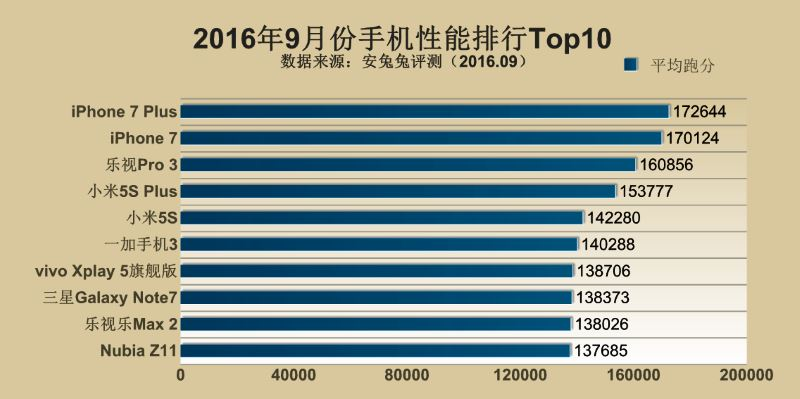antutu-top-10-september-smartphones