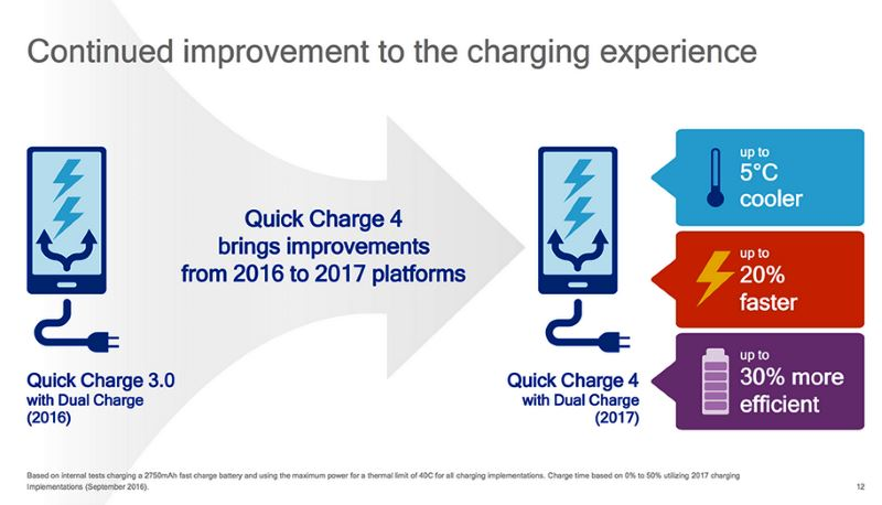 quick-charge-4-vs-quick-charge-3