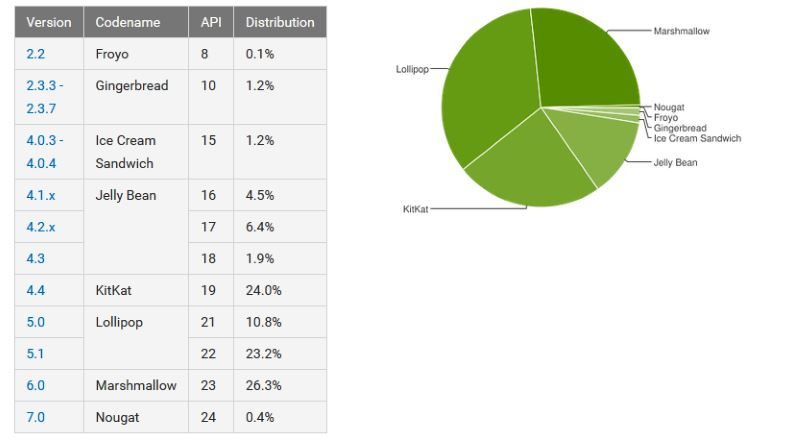 android-december-distribution