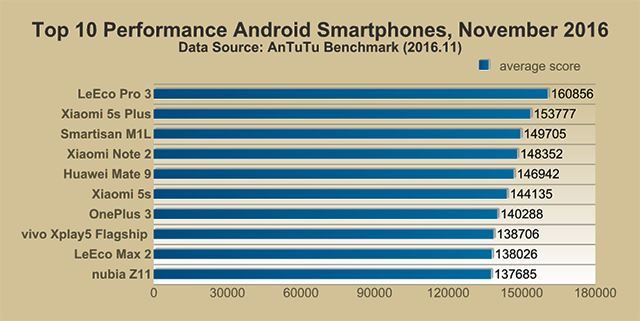 top-10-performance-android-smartphones-of-november
