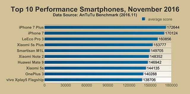 top-10-performance-smartphones-of-november